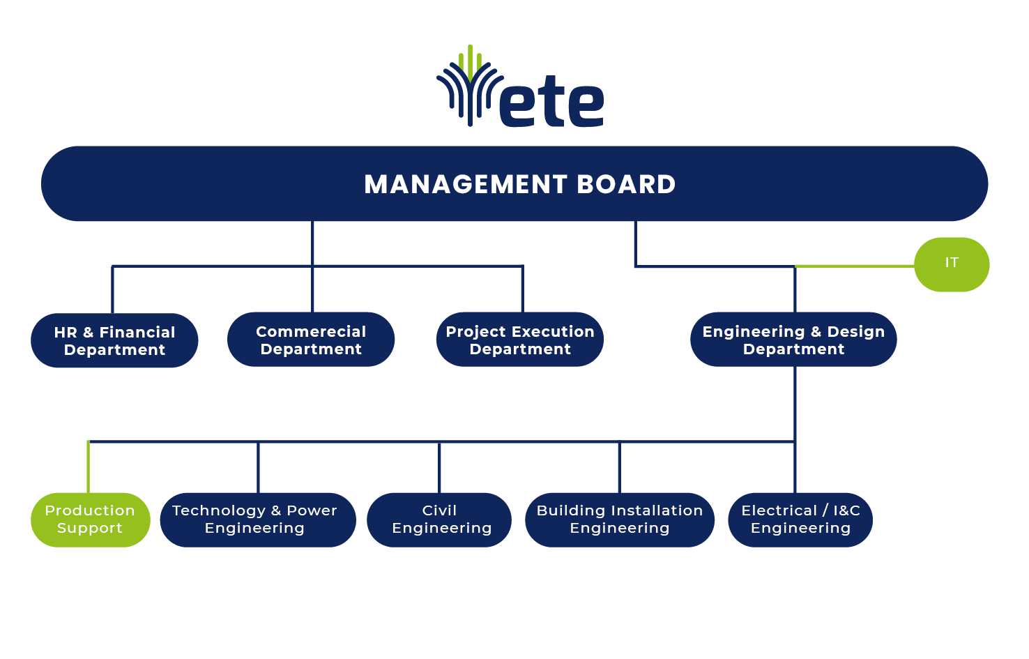 Engineering Office Energotechnika Engineering - organizational chart