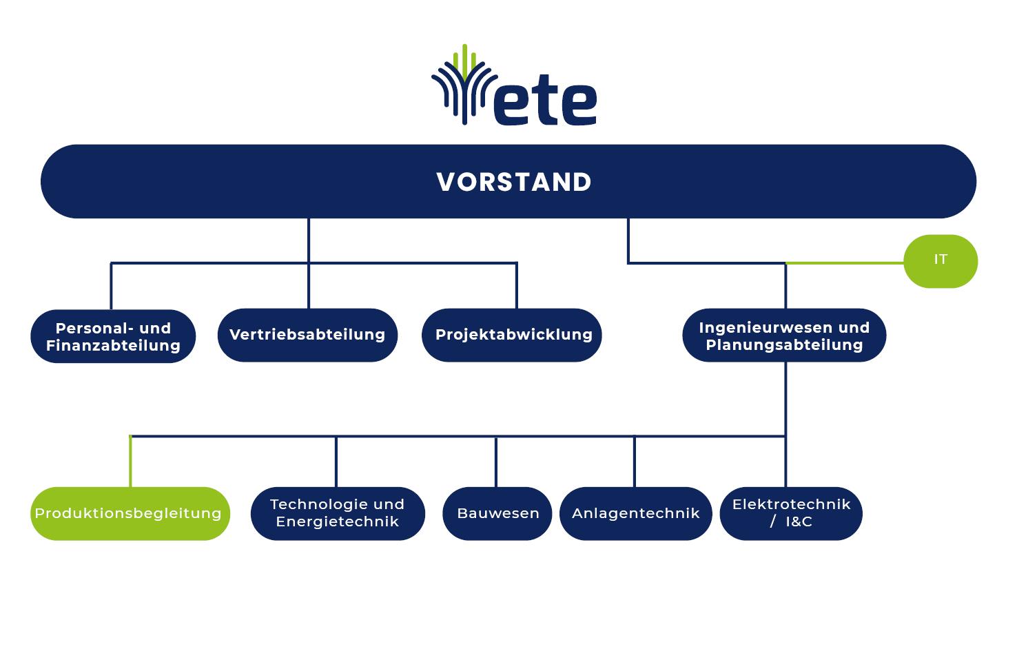 Unternehmensstruktur - Das Projektbüro Energotechnika Engineering